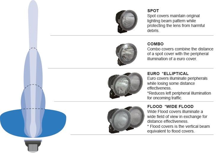 Spot, Combo, Euro, Elliptical, Flood, Wide Flood V2